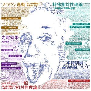 遊んで学べ!知識のテーマパーク!ノーベル賞受賞100年記念 アインシュタイン展